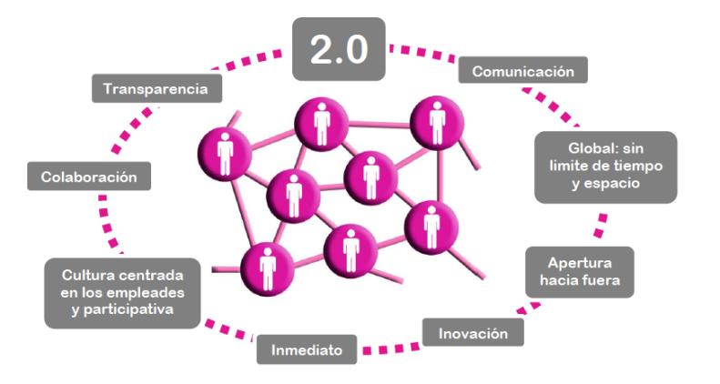Normas-de-uso-de-una-Red-Social-Corporativa